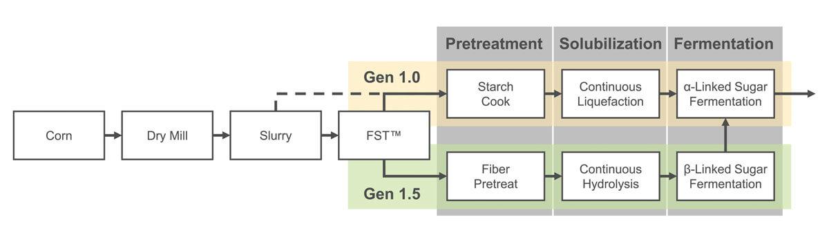 ICM's Gen 1.5 is Similar to Gen 1.0